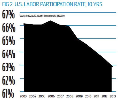 Fig 2 Labor Participation