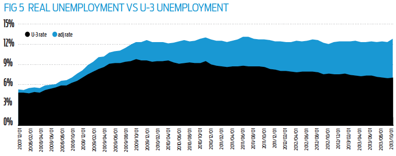 Fig 5 Real Unemployment